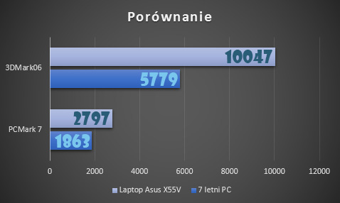Stary PC vs Nowy Laptop